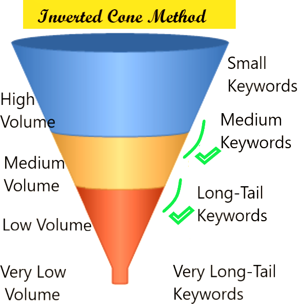 Inverted cone method